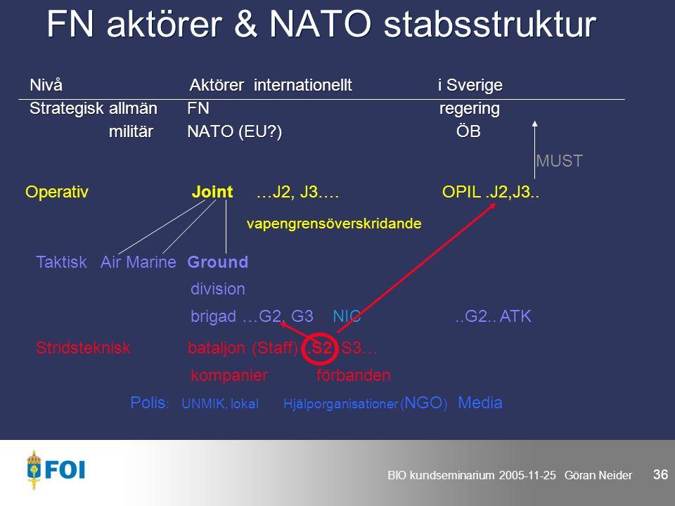 BIO kundseminarium 2005-11-25 Göran Neider 36 FN aktörer & NATO stabsstruktur Nivå Aktörer internationellt i Sverige Strategisk allmän FN regering militär NATO (EU ) ÖB Nivå Aktörer internationellt i Sverige Strategisk allmän FN regering militär NATO (EU ) ÖB Operativ Joint …J2, J3….