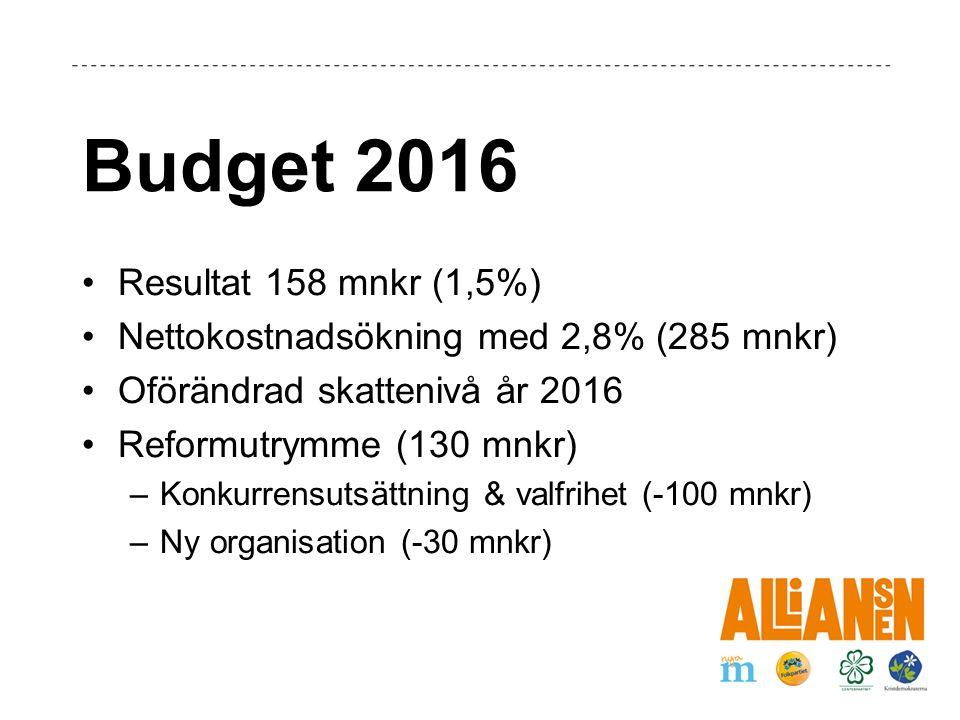 Budget 2016 Resultat 158 mnkr (1,5%) Nettokostnadsökning med 2,8% (285 mnkr) Oförändrad skattenivå år 2016 Reformutrymme (130 mnkr) –Konkurrensutsättning & valfrihet (-100 mnkr) –Ny organisation (-30 mnkr)