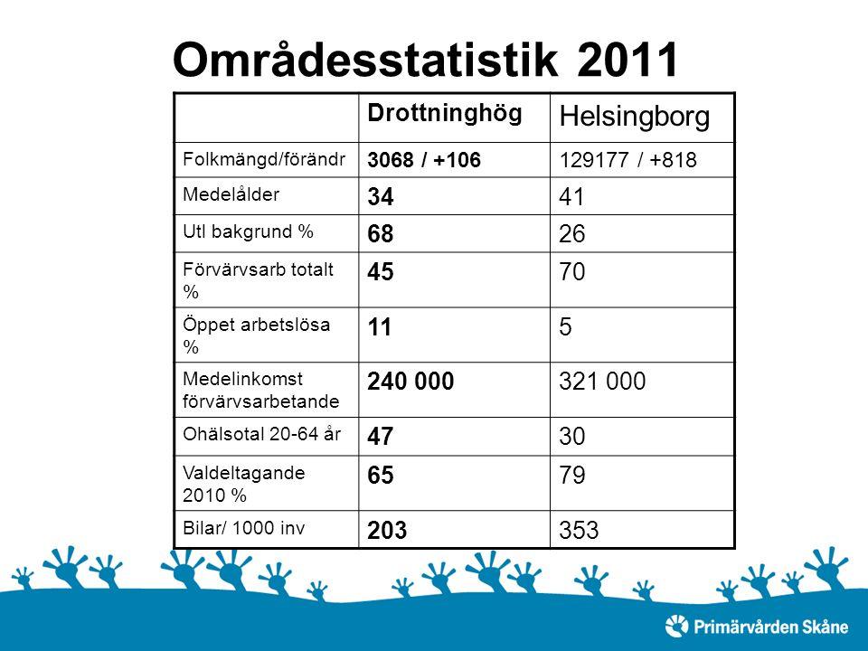 Områdesstatistik 2011 Drottninghög Helsingborg Folkmängd/förändr 3068 / +106129177 / +818 Medelålder 3441 Utl bakgrund % 6826 Förvärvsarb totalt % 4570 Öppet arbetslösa % 115 Medelinkomst förvärvsarbetande 240 000321 000 Ohälsotal 20-64 år 4730 Valdeltagande 2010 % 6579 Bilar/ 1000 inv 203353