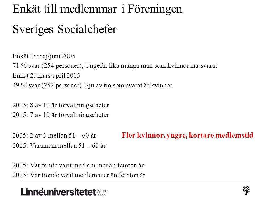 Enkät till medlemmar i Föreningen Sveriges Socialchefer Enkät 1: maj/juni 2005 71 % svar (254 personer), Ungefär lika många män som kvinnor har svarat Enkät 2: mars/april 2015 49 % svar (252 personer), Sju av tio som svarat är kvinnor 2005: 8 av 10 är förvaltningschefer 2015: 7 av 10 är förvaltningschefer 2005: 2 av 3 mellan 51 – 60 år Fler kvinnor, yngre, kortare medlemstid 2015: Varannan mellan 51 – 60 år 2005: Var femte varit medlem mer än femton år 2015: Var tionde varit medlem mer än femton år