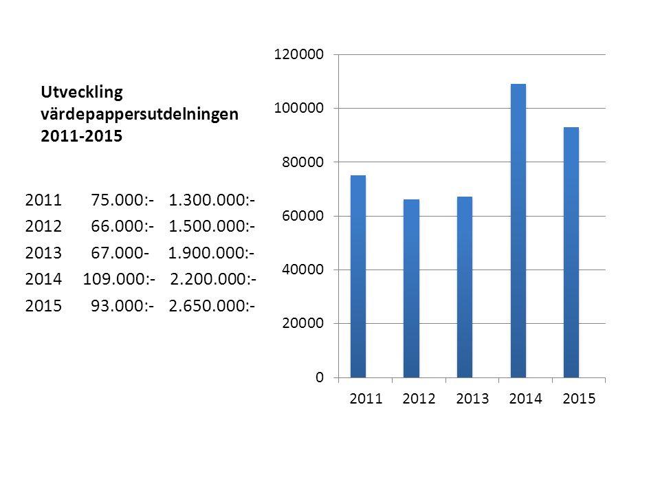 Utveckling värdepappersutdelningen 2011-2015 2011 75.000:- 1.300.000:- 2012 66.000:- 1.500.000:- 2013 67.000- 1.900.000:- 2014 109.000:- 2.200.000:- 2