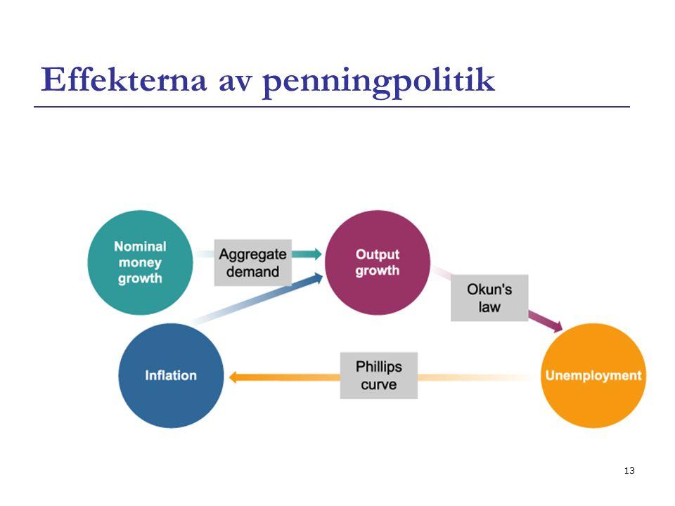 13 Effekterna av penningpolitik