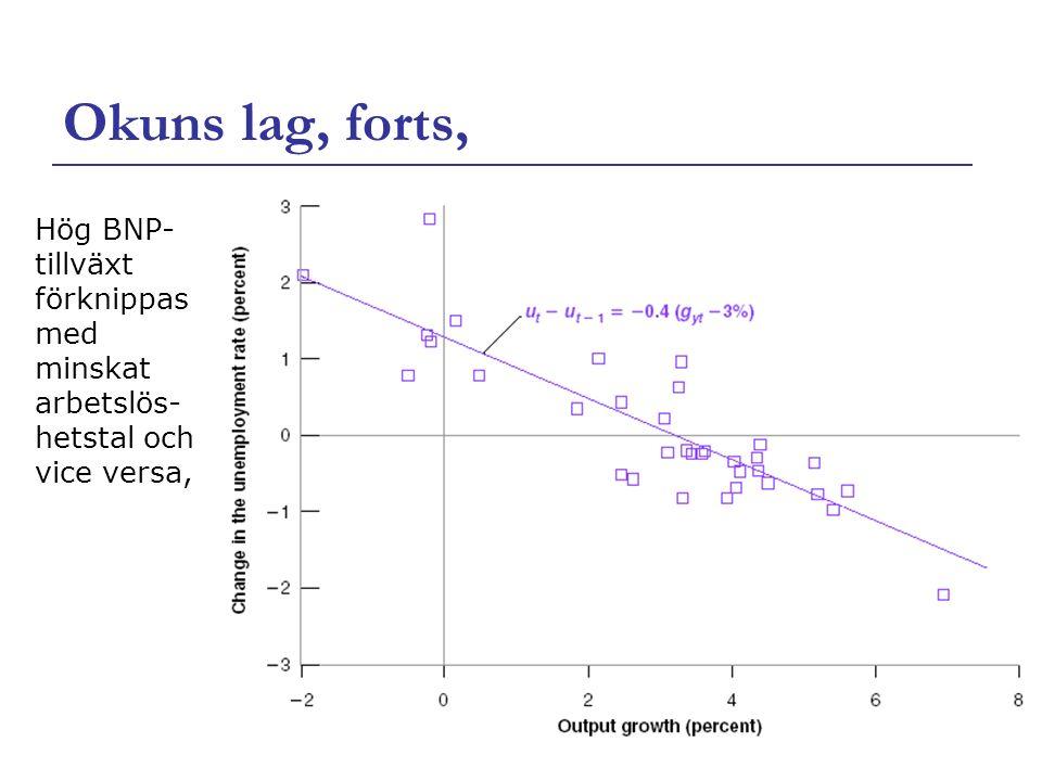 7 Okuns lag, forts,  För varje procentenhet som tillväxten i BNP överstiger 3%, minskar arbetslöshetstalet med 0,4% Vid låg tillväxt behåller många företag sin personal, vilket innebär att ökad tillväxt inte leder till motsvarande tillväxt i sysselsättning Dessutom hämtas en del nyanställda inte från gruppen arbetslösa utan från dem som redan har jobb
