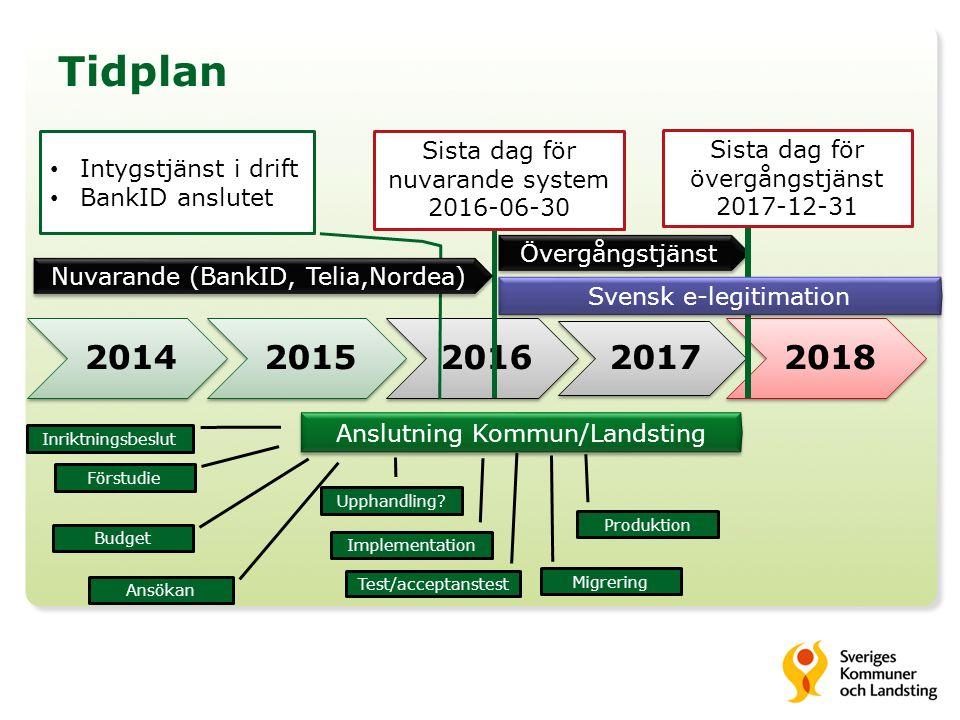Tidplan 20142015 2016 2017 2018 Anslutning Kommun/Landsting Förstudie Budget Upphandling.