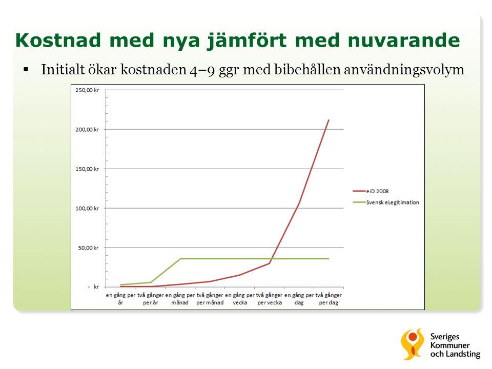 Kostnad med nya jämfört med nuvarande  Initialt ökar kostnaden 4–9 ggr med bibehållen användningsvolym