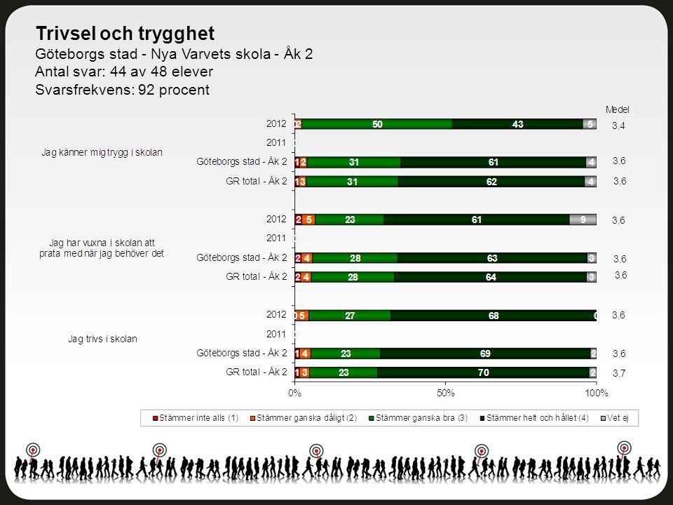 Trivsel och trygghet Göteborgs stad - Nya Varvets skola - Åk 2 Antal svar: 44 av 48 elever Svarsfrekvens: 92 procent