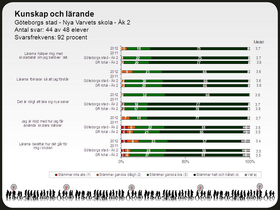 Kunskap och lärande Göteborgs stad - Nya Varvets skola - Åk 2 Antal svar: 44 av 48 elever Svarsfrekvens: 92 procent