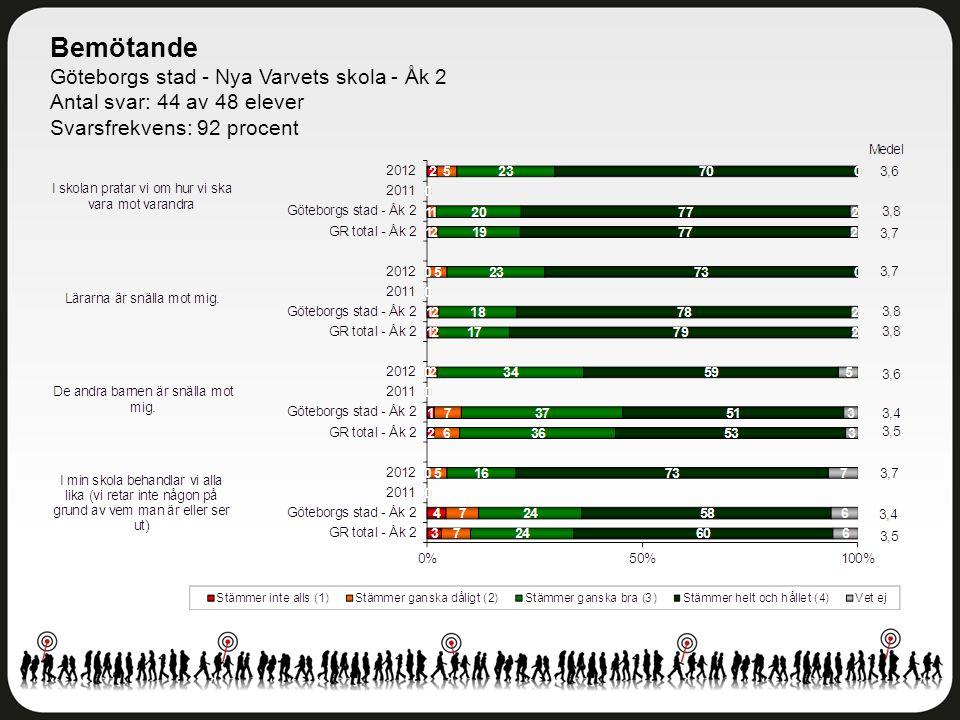 Bemötande Göteborgs stad - Nya Varvets skola - Åk 2 Antal svar: 44 av 48 elever Svarsfrekvens: 92 procent
