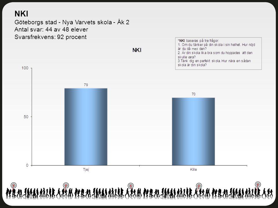 NKI Göteborgs stad - Nya Varvets skola - Åk 2 Antal svar: 44 av 48 elever Svarsfrekvens: 92 procent