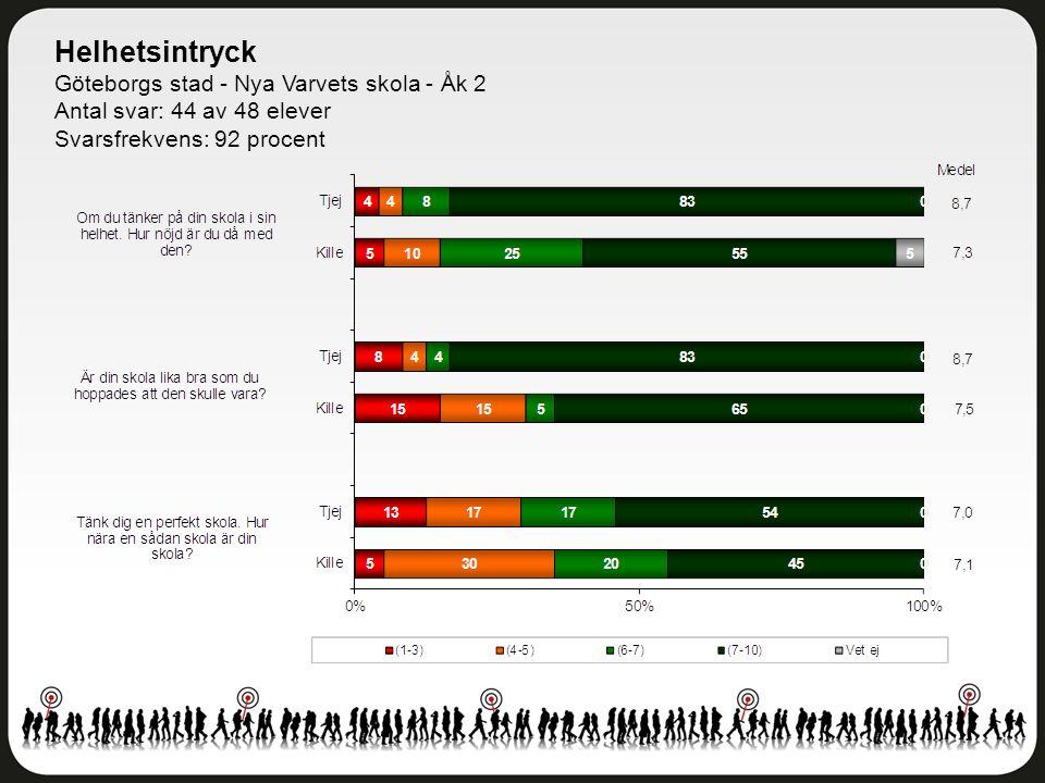 Helhetsintryck Göteborgs stad - Nya Varvets skola - Åk 2 Antal svar: 44 av 48 elever Svarsfrekvens: 92 procent