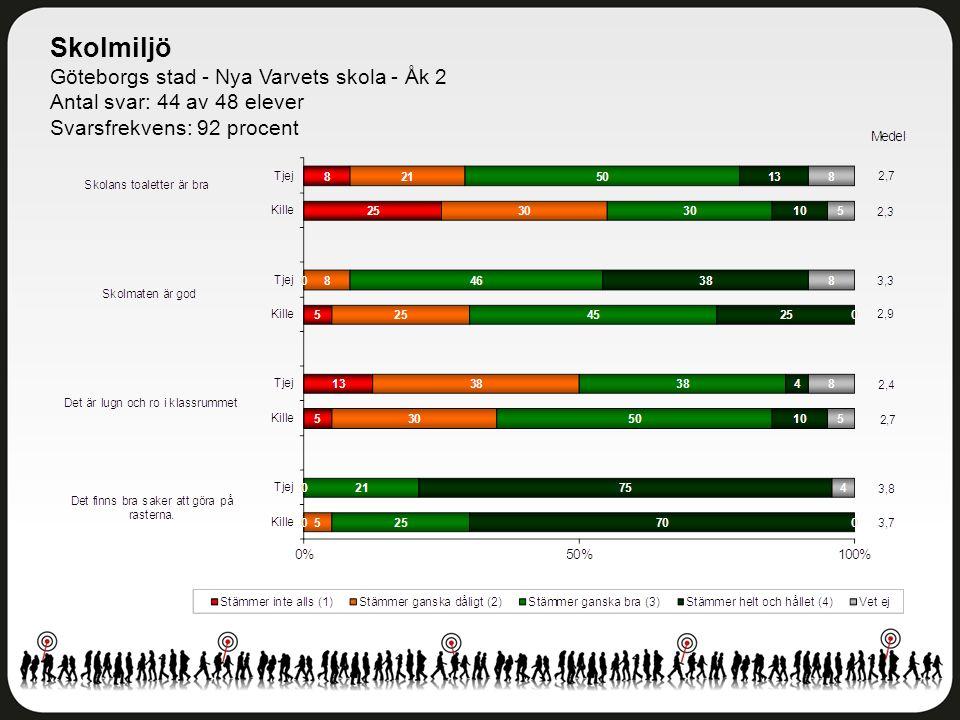 Skolmiljö Göteborgs stad - Nya Varvets skola - Åk 2 Antal svar: 44 av 48 elever Svarsfrekvens: 92 procent