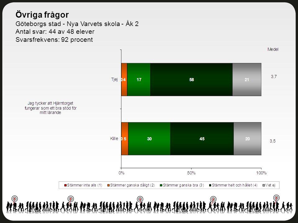 Övriga frågor Göteborgs stad - Nya Varvets skola - Åk 2 Antal svar: 44 av 48 elever Svarsfrekvens: 92 procent