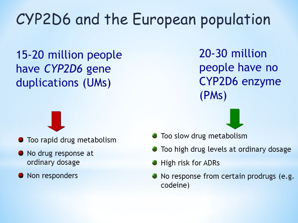 CYP2D6 and the European population Too rapid drug metabolism No drug response at ordinary dosage Non responders Too slow drug metabolism Too high drug levels at ordinary dosage High risk for ADRs No response from certain prodrugs (e.g.
