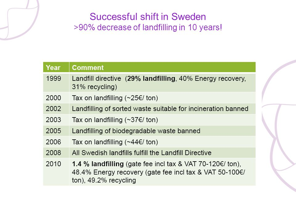 Successful shift in Sweden >90% decrease of landfilling in 10 years!