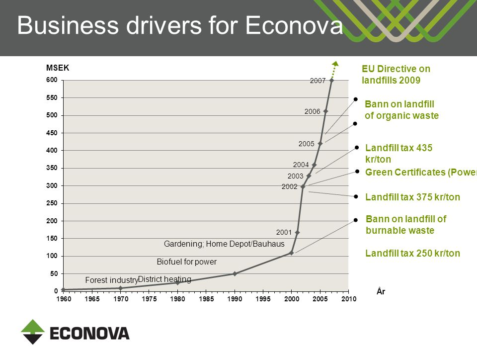 Business drivers for Econova MSEK År Forest industry Gardening; Home Depot/Bauhaus District heating Biofuel for power EU Directive on landfills 2009 Bann on landfill of organic waste Landfill tax 435 kr/ton Green Certificates (Power) Landfill tax 375 kr/ton Bann on landfill of burnable waste Landfill tax 250 kr/ton
