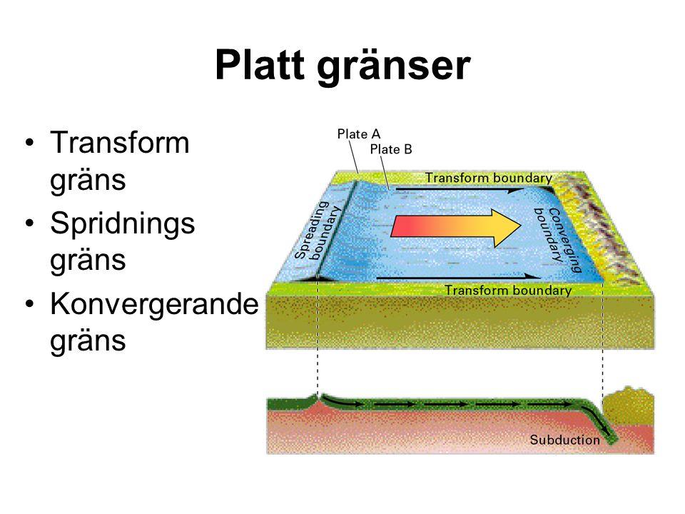 Platt gränser Transform gräns Spridnings gräns Konvergerande gräns