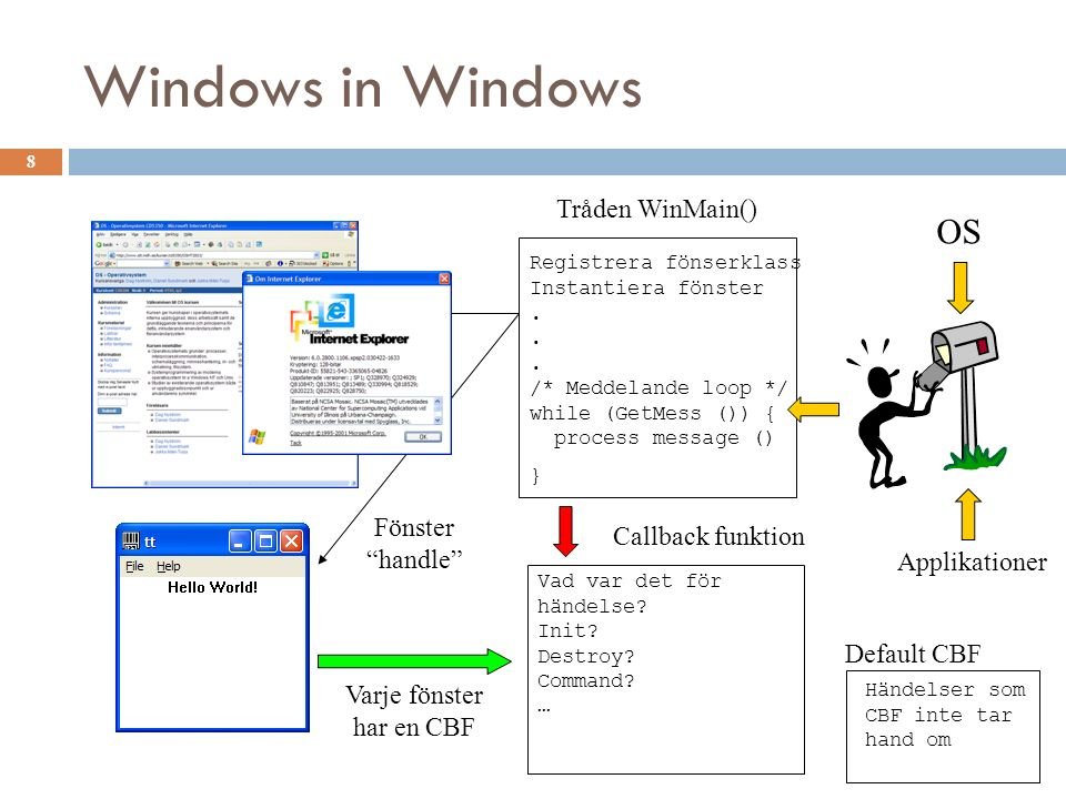 "Windows in Windows 8 Fönster ""handle"" OS Händelser som CBF inte tar hand om Default CBF Applikationer Registrera fönserklass Tråden WinMain() Instanti"