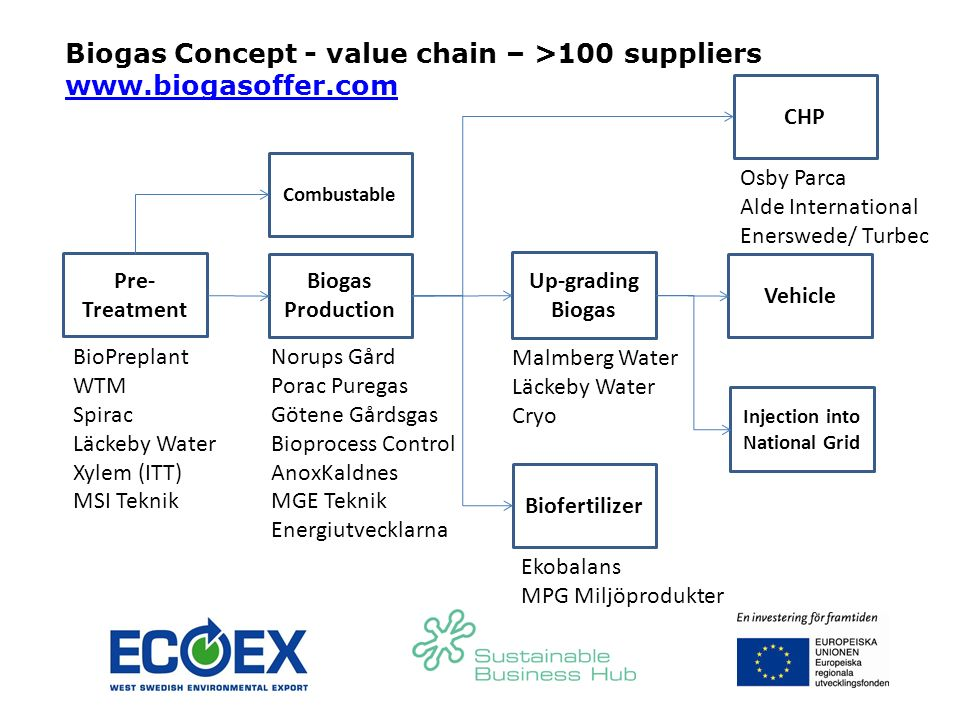 Biogas Concept - value chain – >100 suppliers www.biogasoffer.com Pre- Treatment Combustable Biogas Production Up-grading Biogas Vehicle Biofertilizer Injection into National Grid BioPreplant WTM Spirac Läckeby Water Xylem (ITT) MSI Teknik Norups Gård Porac Puregas Götene Gårdsgas Bioprocess Control AnoxKaldnes MGE Teknik Energiutvecklarna Ekobalans MPG Miljöprodukter Malmberg Water Läckeby Water Cryo Osby Parca Alde International Enerswede/ Turbec CHP