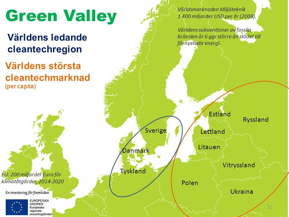 Världens ledande cleantechregion Världens största cleantechmarknad (per capita) Sverige Danmark Tyskland Estland Lettland Litauen Vitryssland Ryssland Polen Ukraina Green Valley EU: 200 miljarder Euro för klimatåtgärder, 2014-2020 Världsmarknaden Miljöteknik 1 400 miljarder USD per år (2008).
