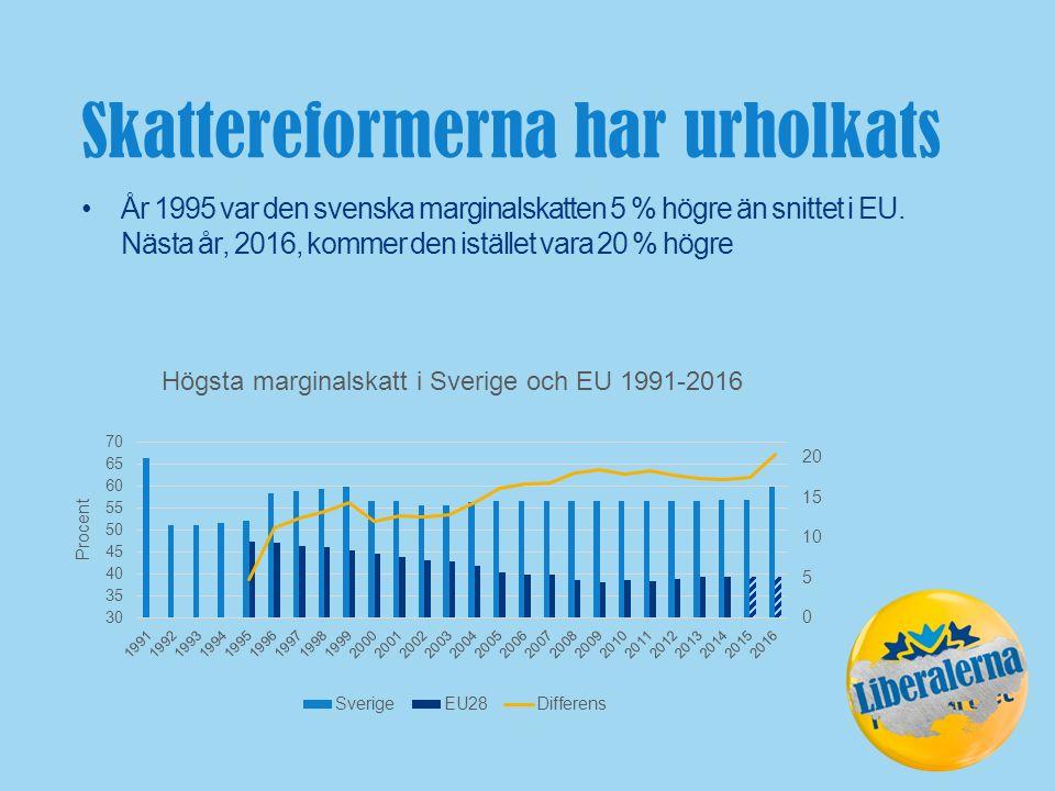Skattereformerna har urholkats År 1995 var den svenska marginalskatten 5 % högre än snittet i EU.