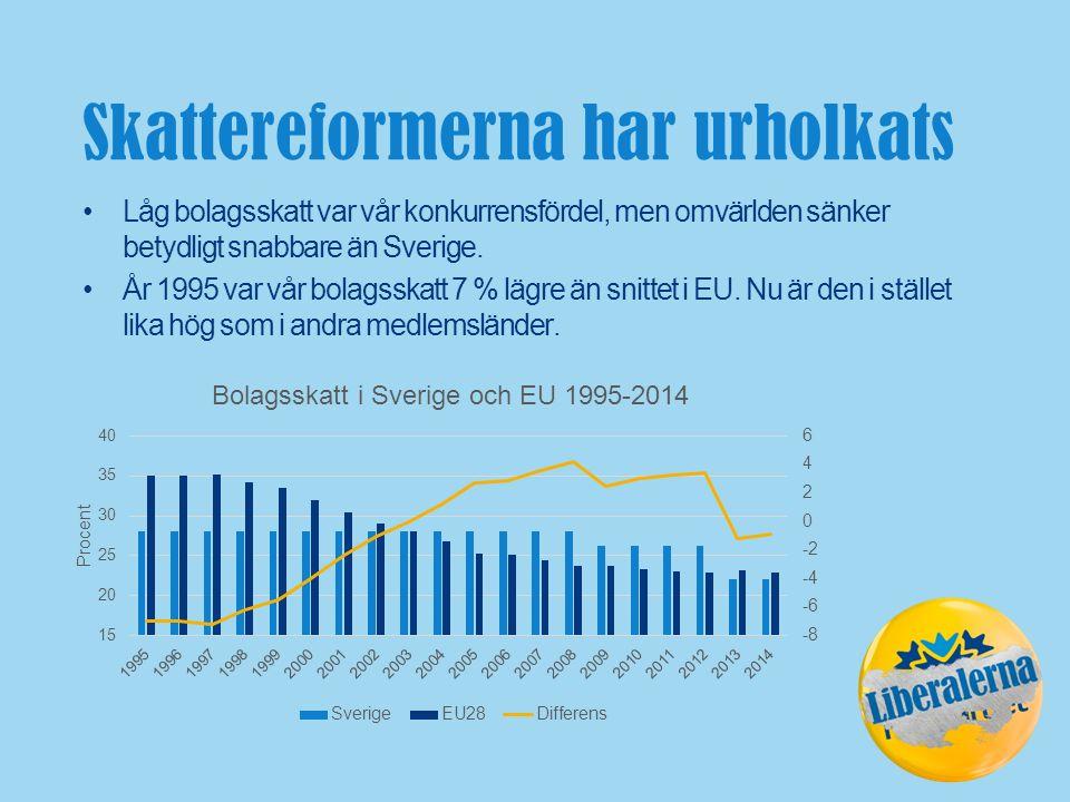 Skattereformerna har urholkats Låg bolagsskatt var vår konkurrensfördel, men omvärlden sänker betydligt snabbare än Sverige.