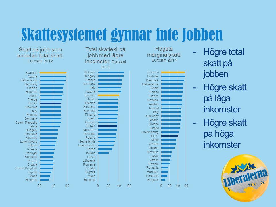 Skattesystemet gynnar inte jobben -Högre total skatt på jobben -Högre skatt på låga inkomster -Högre skatt på höga inkomster
