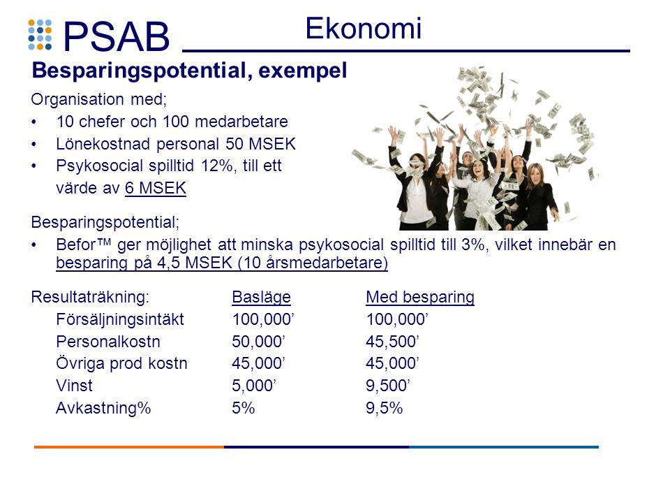 PSAB Organisation med; 10 chefer och 100 medarbetare Lönekostnad personal 50 MSEK Psykosocial spilltid 12%, till ett värde av 6 MSEK Besparingspotential; Befor™ ger möjlighet att minska psykosocial spilltid till 3%, vilket innebär en besparing på 4,5 MSEK (10 årsmedarbetare) Resultaträkning:BaslägeMed besparing Försäljningsintäkt100,000'100,000' Personalkostn50,000'45,500' Övriga prod kostn 45,000'45,000' Vinst 5,000'9,500' Avkastning%5%9,5% Besparingspotential, exempel Ekonomi