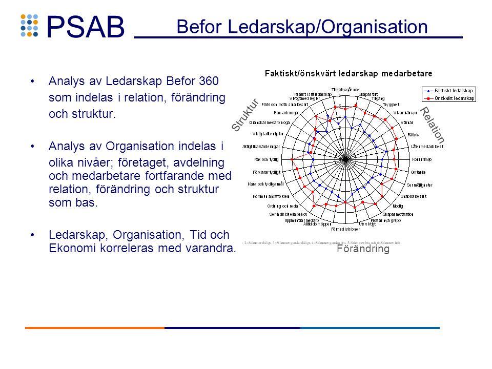 PSAB Befor Ledarskap/Organisation Analys av Ledarskap Befor 360 som indelas i relation, förändring och struktur.