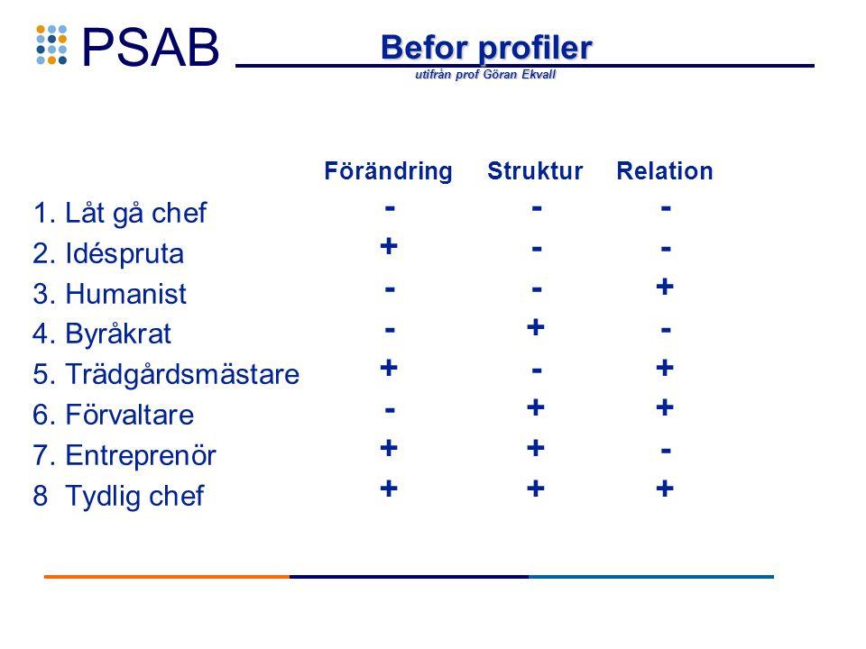 PSAB Befor profiler utifrån prof Göran Ekvall 1. Låt gå chef 2.