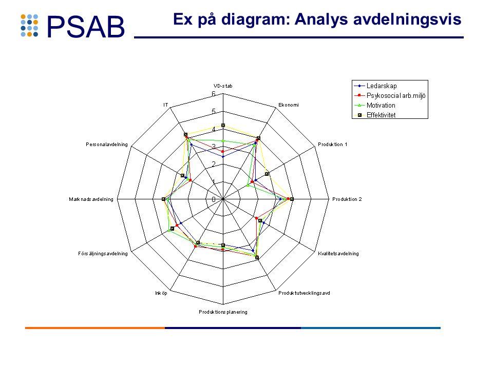 PSAB Ex på diagram: Analys avdelningsvis