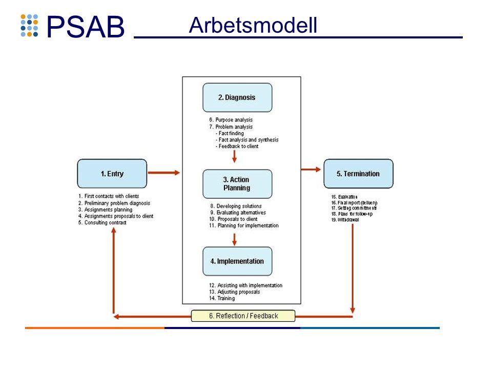 PSAB Arbetsmodell