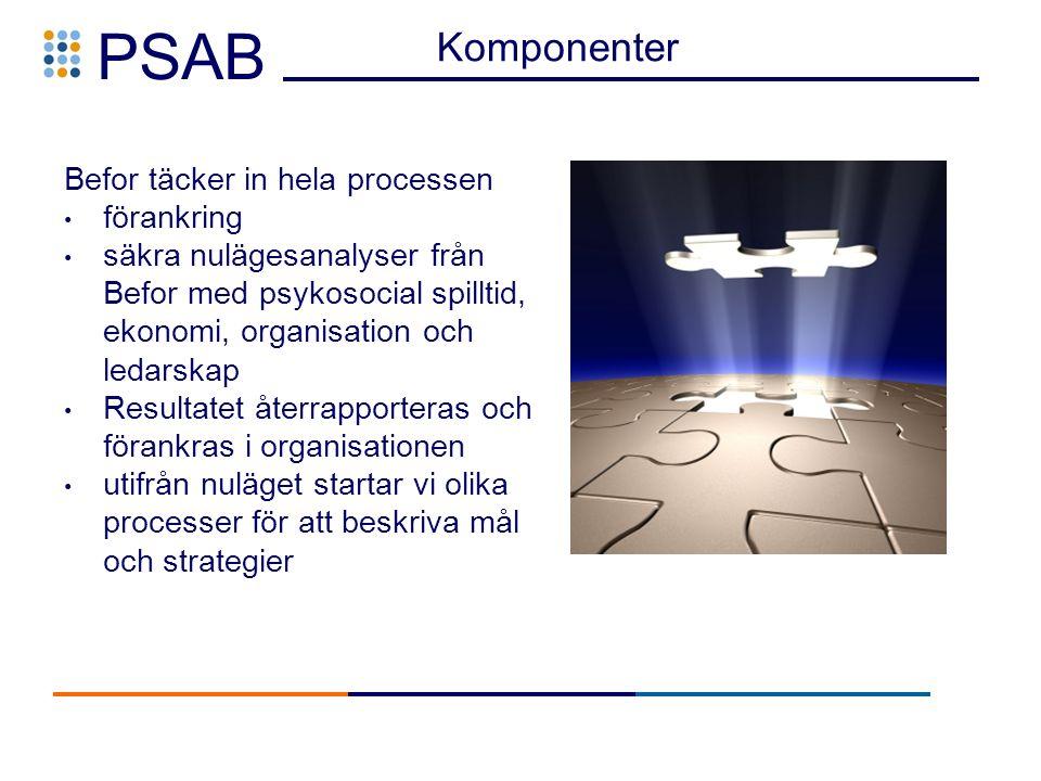 PSAB Komponenter Befor täcker in hela processen förankring säkra nulägesanalyser från Befor med psykosocial spilltid, ekonomi, organisation och ledarskap Resultatet återrapporteras och förankras i organisationen utifrån nuläget startar vi olika processer för att beskriva mål och strategier