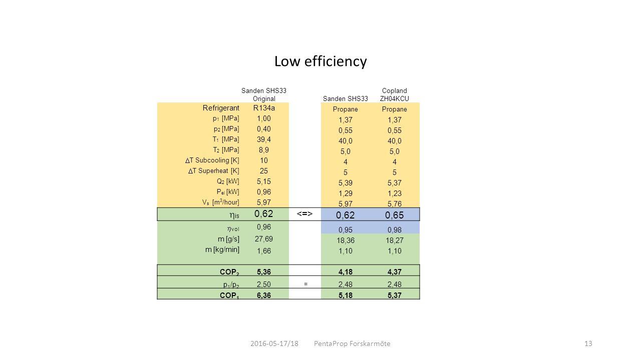 2016-05-17/18 PentaProp Forskarmöte13 Low efficiency Sanden SHS33 OriginalSanden SHS33 Copland ZH04KCU RefrigerantR134a Propane p 1 [MPa] 1,00 1,37 p 2 [MPa] 0,40 0,55 T 1 [MPa] 39,4 40,0 T 2 [MPa] 8,9 5,0  T Subcooling [K] 10 44  T Superheat [K] 25 55 Q 2 [kW] 5,15 5,395,37 P el [kW] 0,96 1,291,23 V s [m 3 /hour] 5,97 5,76  is 0,62 0,620,65  vol 0,96 0,950,98 m [g/s]27,69 18,3618,27 m [kg/min] 1,661,10 COP 2 5,36 4,184,37 p 1 /p 2 2,50 = 2,48 COP 1 6,36 5,185,37