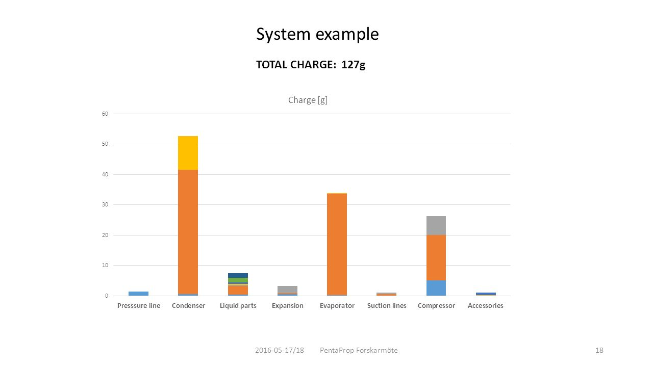 2016-05-17/18 PentaProp Forskarmöte18 System example TOTAL CHARGE: 127g