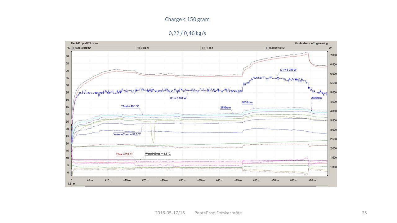 2016-05-17/18 PentaProp Forskarmöte25 Charge < 150 gram 0,22 / 0,46 kg/s
