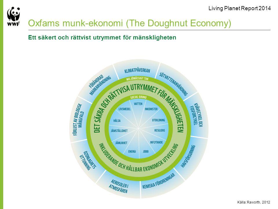 Living Planet Report 2014 Källa: Raworth, 2012 Oxfams munk-ekonomi (The Doughnut Economy) Ett säkert och rättvist utrymmet för mänskligheten