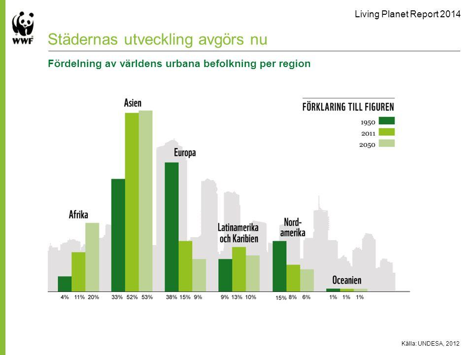 Living Planet Report 2014 Källa: UNDESA, 2012 Städernas utveckling avgörs nu Fördelning av världens urbana befolkning per region