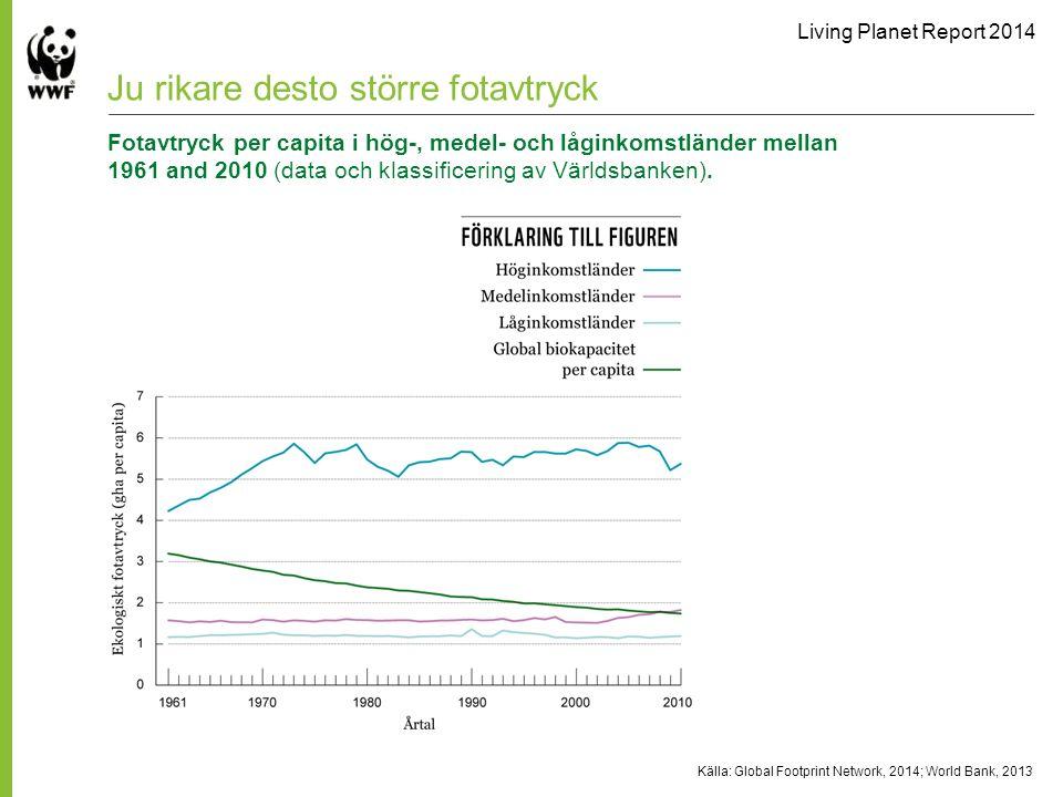 Living Planet Report 2014 Källa: Global Footprint Network, 2014; World Bank, 2013 Ju rikare desto större fotavtryck Fotavtryck per capita i hög-, medel- och låginkomstländer mellan 1961 and 2010 (data och klassificering av Världsbanken).