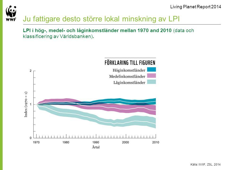 Living Planet Report 2014 Källa: WWF, ZSL, 2014 Ju fattigare desto större lokal minskning av LPI LPI i hög-, medel- och låginkomstländer mellan 1970 and 2010 (data och klassificering av Världsbanken).