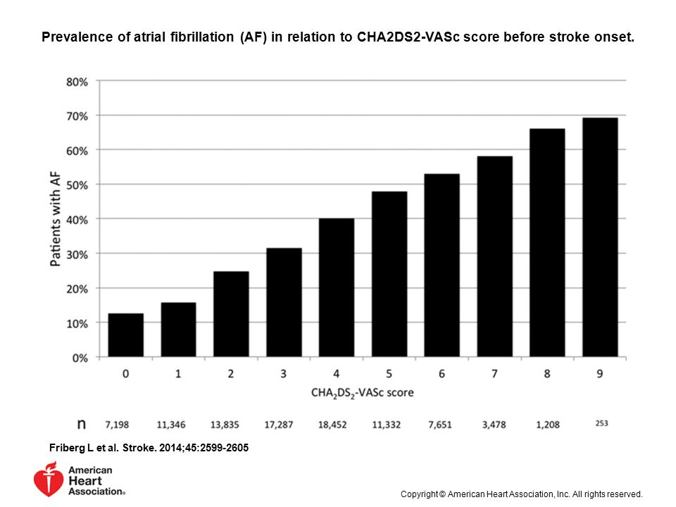Prevalence of atrial fibrillation (AF) in relation to CHA2DS2-VASc score before stroke onset.