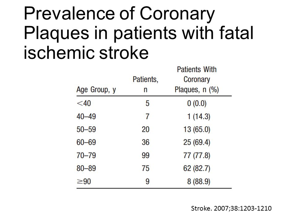 Prevalence of Coronary Plaques in patients with fatal ischemic stroke Stroke. 2007;38:1203-1210