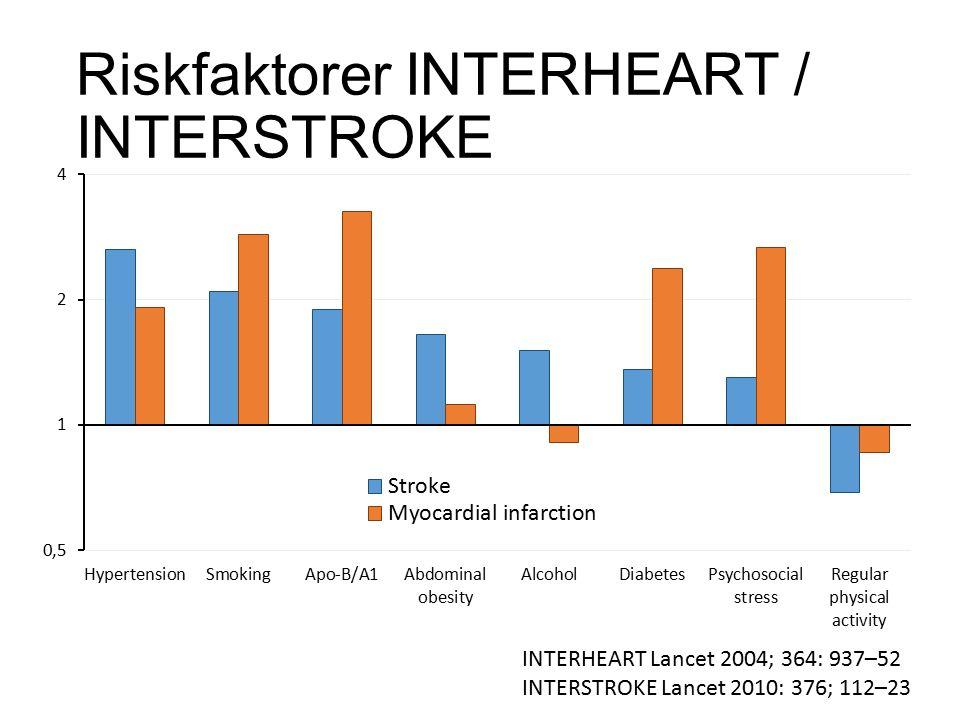 Riskfaktorer INTERHEART / INTERSTROKE INTERHEART Lancet 2004; 364: 937–52 INTERSTROKE Lancet 2010: 376; 112–23