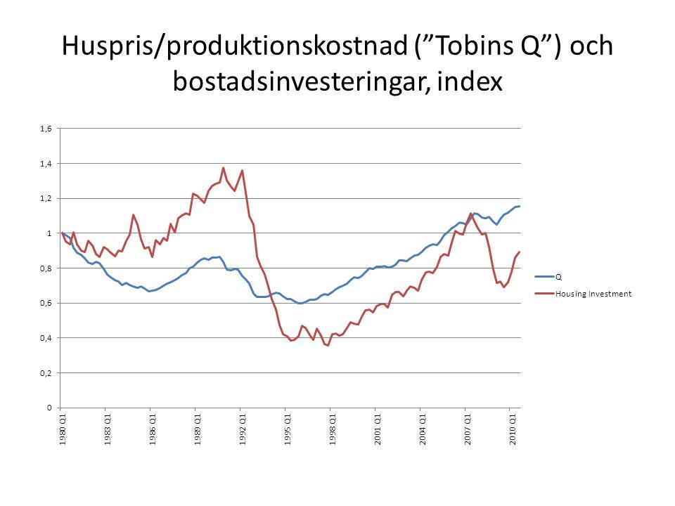 Huspris/produktionskostnad (Tobins Q) och bostadsinvesteringar, index