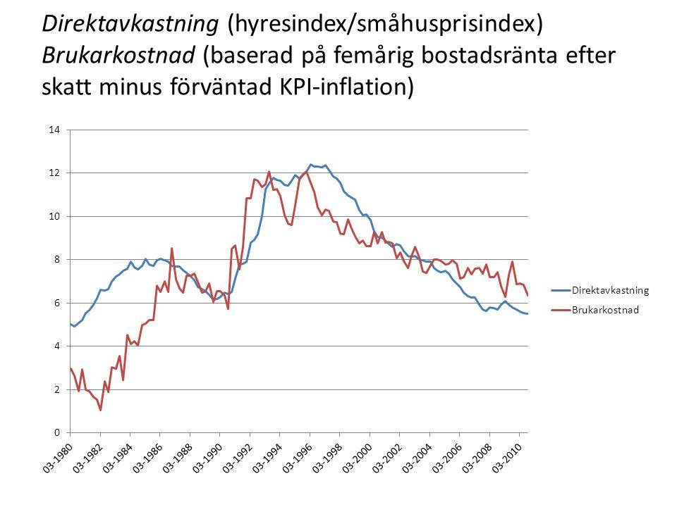Direktavkastning (hyresindex/småhusprisindex) Brukarkostnad (baserad på femårig bostadsränta efter skatt minus förväntad KPI-inflation)