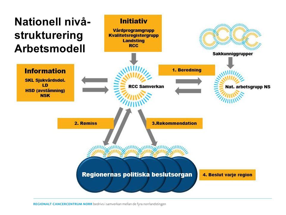 Nya sakkunniggrupper Äggstockscancer Njurcancer Cystectomi vid urinblåsecancer Magsäckscancer Lever-gallvägscancer Bukspottkörtelcancer Retroperitoneal lymfkörtelutrymning vid testiscancer Nationell nivå- strukturering Arbetsmodell