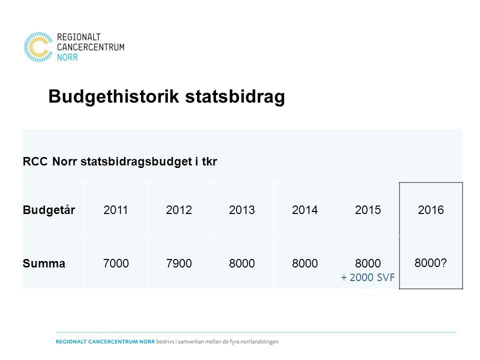 Budgethistorik statsbidrag RCC Norr statsbidragsbudget i tkr Budgetår201120122013201420152016 Summa700079008000 + 2000 SVF 8000