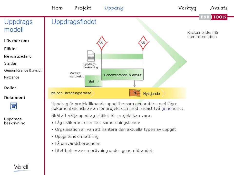 VerktygHemAvsluta Uppdrag är projektliknande uppgifter som genomförs med lägre dokumentationskrav än för projekt och med endast två grindbeslut.grind Skäl att välja uppdrag istället för projekt kan vara: Låg osäkerhet eller litet samordningsbehov Organisation är van att hantera den aktuella typen av uppgift Uppgiftens omfattning Få omvärldsberoenden Litet behov av omprövning under genomförandet Uppdragsflödet Klicka i bilden för mer information Idé och utredning Startfas Genomförande & avslut Läs mer om: Nyttjande Uppdrags modell ProjektUppdrag Dokument Uppdrags- beskrivning Roller Flödet