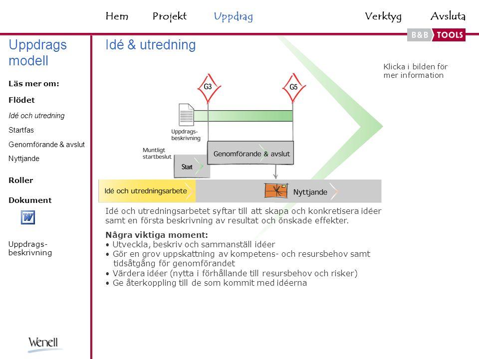 VerktygHemAvsluta Projektmodellen sedd ur projektledarens perspektiv fungerar som en ledstång under projektets genomförande.