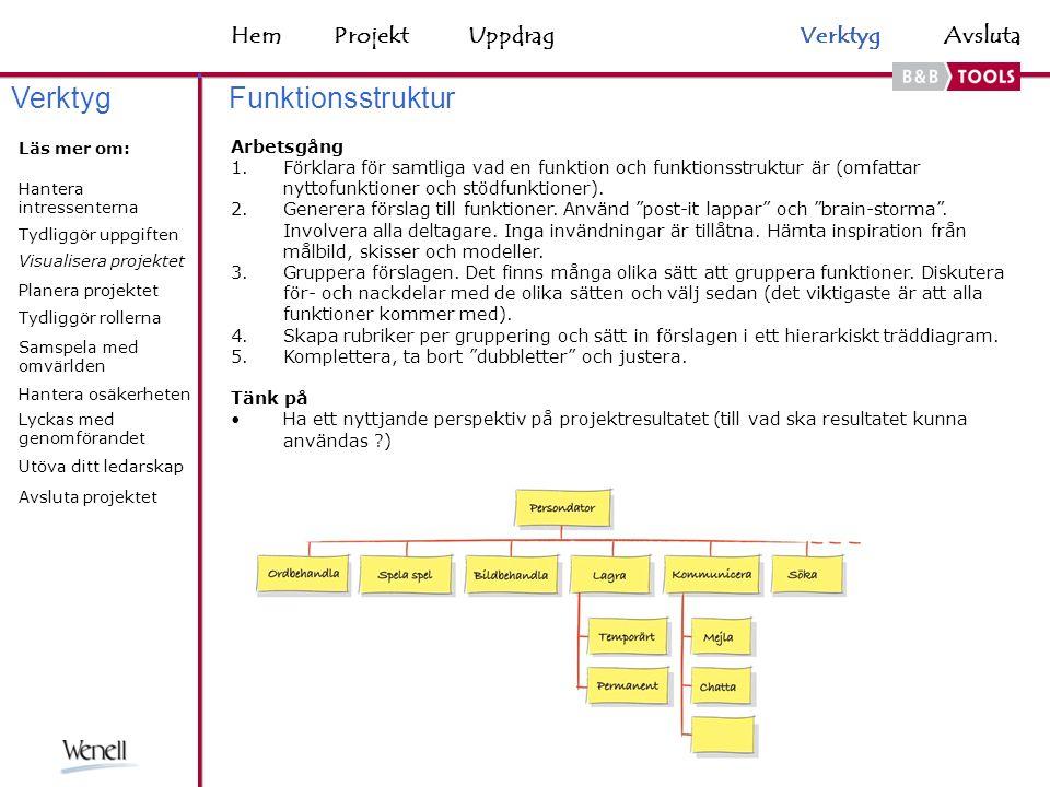HemAvsluta Funktionsstruktur Arbetsgång 1.Förklara för samtliga vad en funktion och funktionsstruktur är (omfattar nyttofunktioner och stödfunktioner).