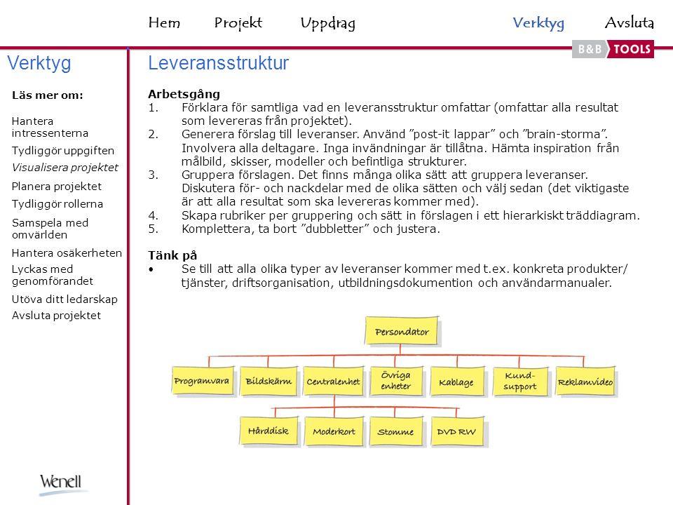 HemAvsluta Leveransstruktur Arbetsgång 1.Förklara för samtliga vad en leveransstruktur omfattar (omfattar alla resultat som levereras från projektet).